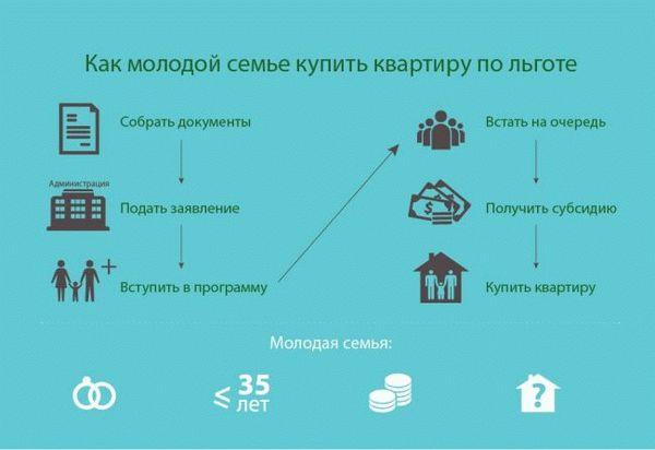 Поддержка молодой семьи при покупке квартиры в 2020 году: субсидия